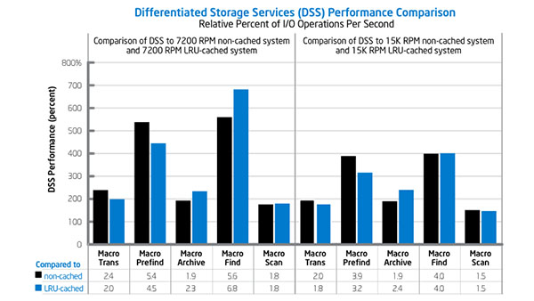 Solid-State Drive Caching with Differentiated Storage Services