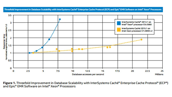 Data Scalability with InterSystems Caché and Intel Processors