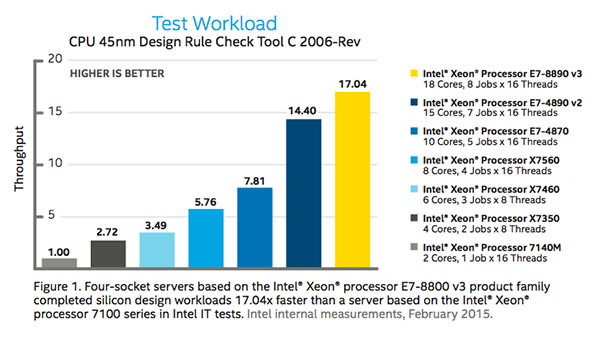 Faster Design with Intel Xeon Processor E7-8800 v3 Product Family