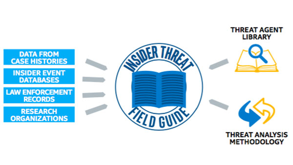 Insider Threat Field Guide