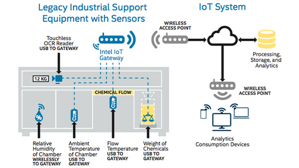 Integrating IoT Sensor Technology into the Enterprise