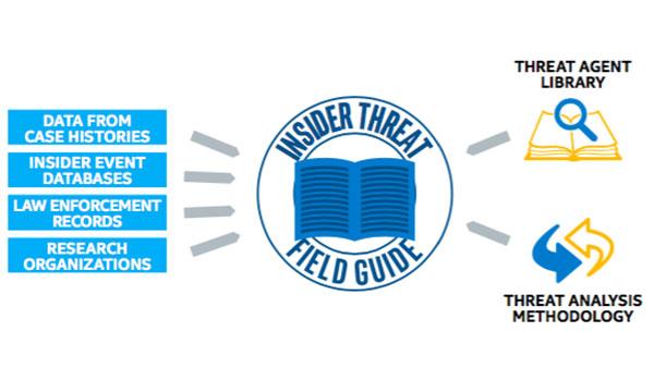 Insider Threat Field Guide